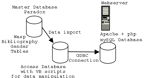 Wasp paradox tables converted to mysql database through vb scripts in a MS Access db, mysql database web served with php.