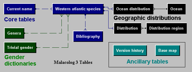 tables in Malacolog: Current name, WASP, Biblography, etc...